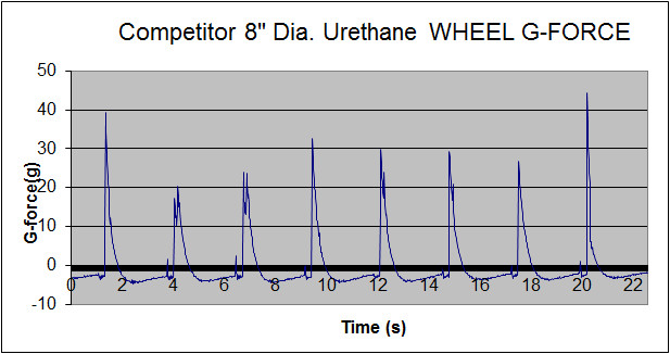 hard wheel outperforms soft wheel blog pic 5