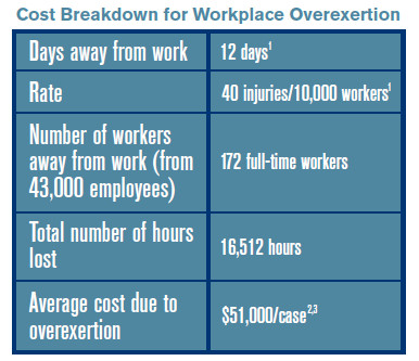 cost breakdown for workplace overexertion